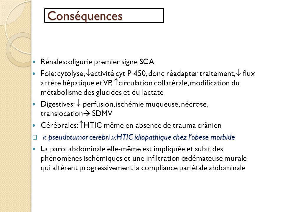 Conséquences Rénales: oligurie premier signe SCA