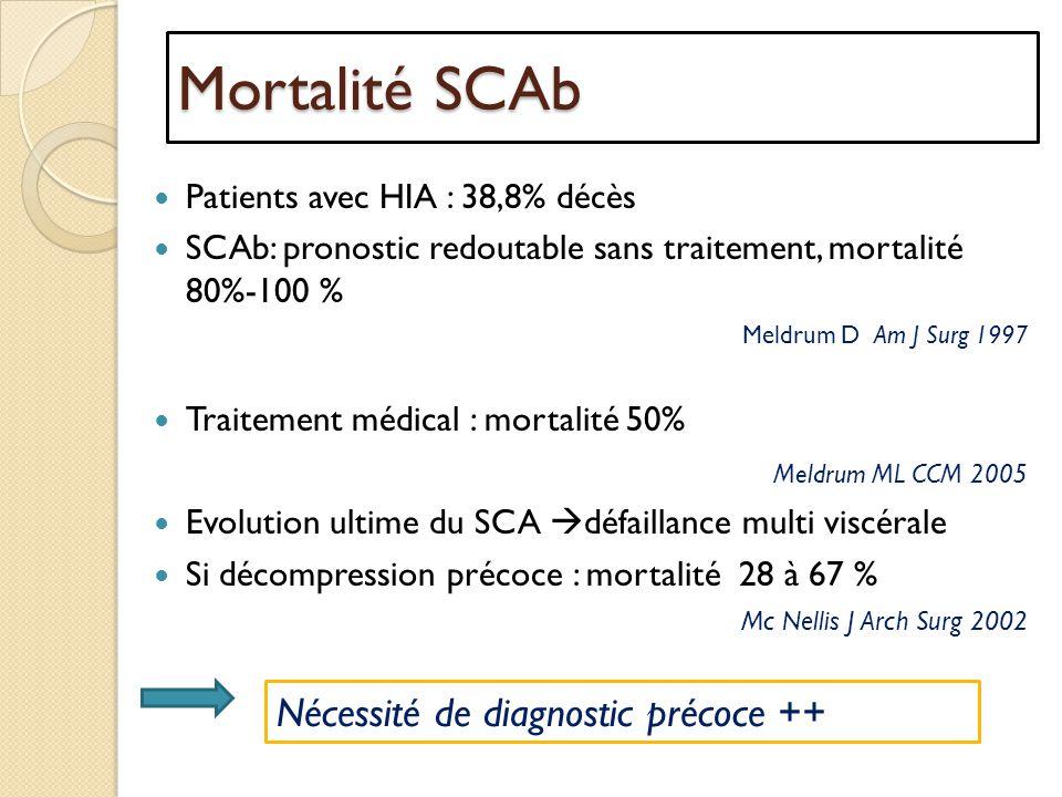 Mortalité SCAb Nécessité de diagnostic précoce ++