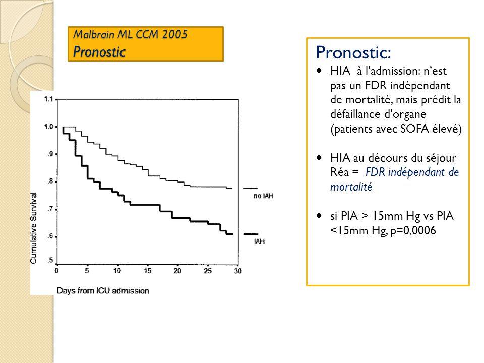 Malbrain ML CCM 2005 Pronostic