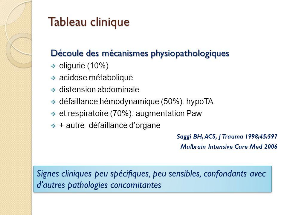 Tableau clinique Découle des mécanismes physiopathologiques