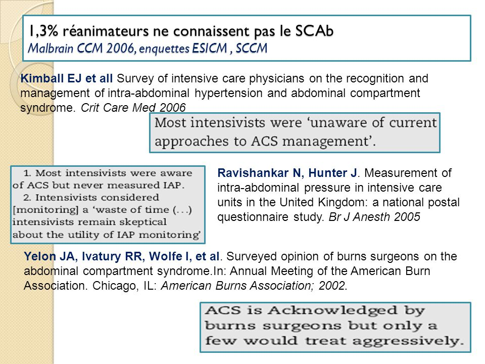1,3% réanimateurs ne connaissent pas le SCAb Malbrain CCM 2006, enquettes ESICM , SCCM