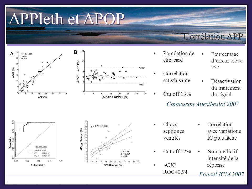 ΔPPleth et ΔPOP Corrélation ΔPP Cannesson Anesthesiol 2007