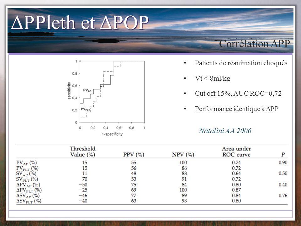 ΔPPleth et ΔPOP Corrélation ΔPP Natalini AA 2006