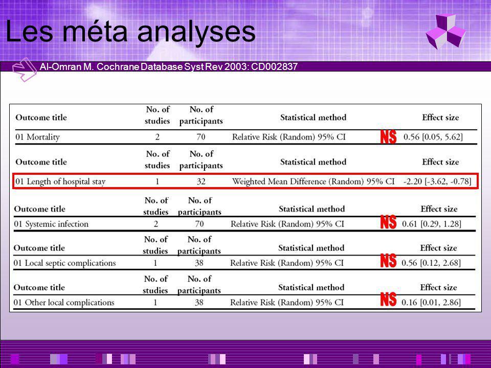 Les méta analyses NS NS NS NS