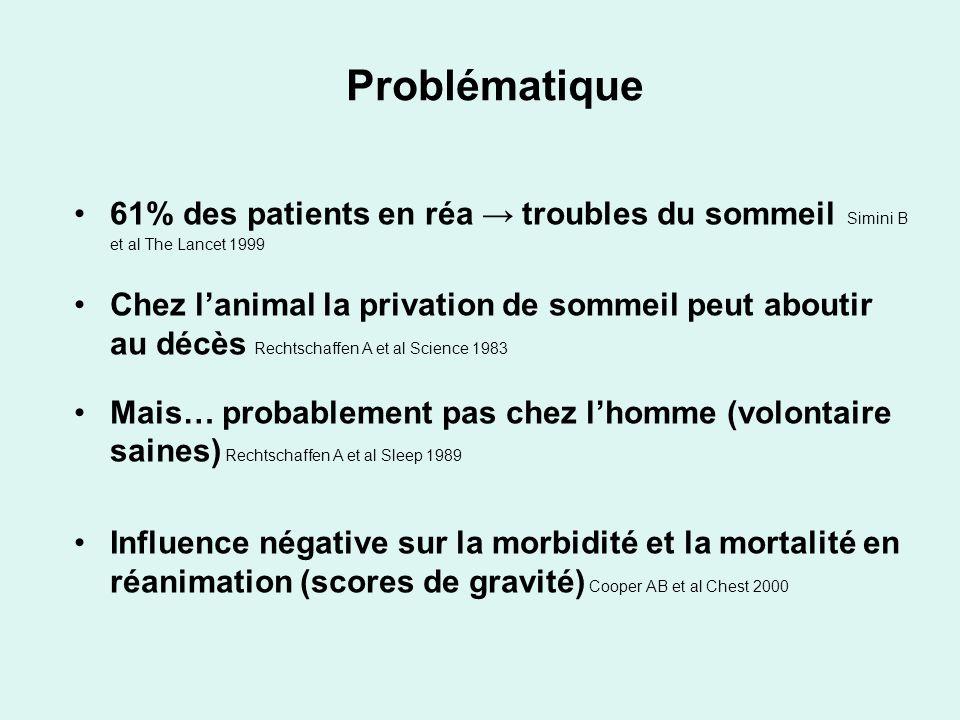 Problématique 61% des patients en réa → troubles du sommeil Simini B et al The Lancet 1999.