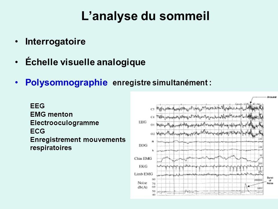 L'analyse du sommeil Interrogatoire Échelle visuelle analogique