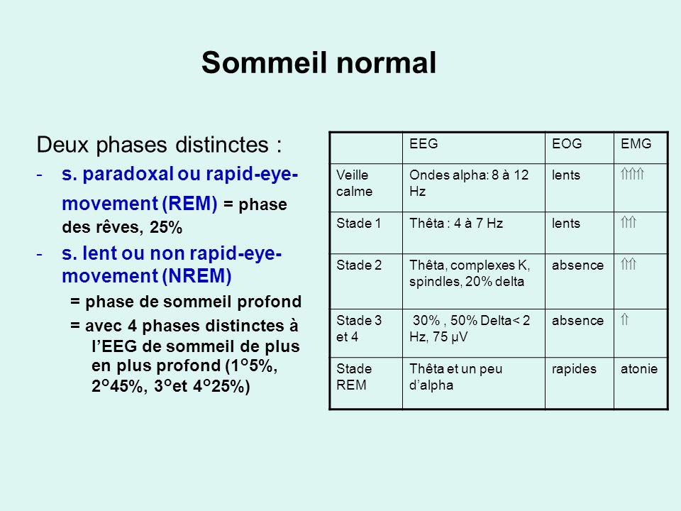 Sommeil normal Deux phases distinctes :