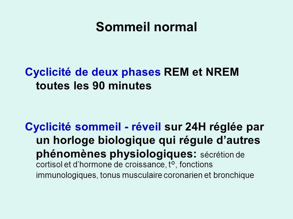 Sommeil normal Cyclicité de deux phases REM et NREM toutes les 90 minutes.