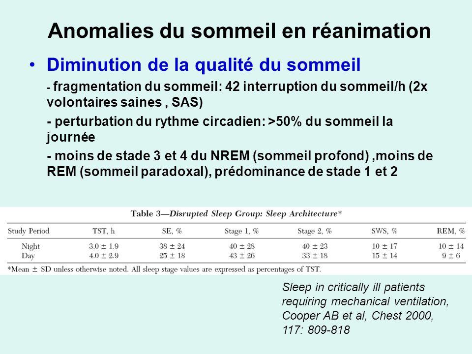 Anomalies du sommeil en réanimation