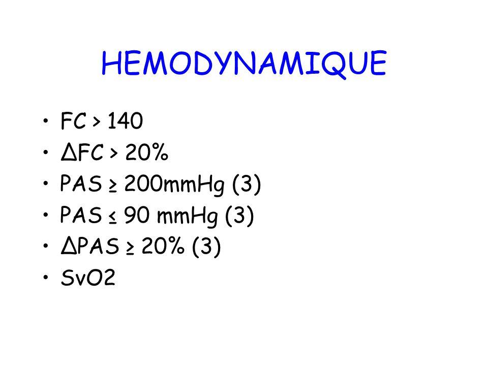 HEMODYNAMIQUE FC > 140 ∆FC > 20% PAS ≥ 200mmHg (3)