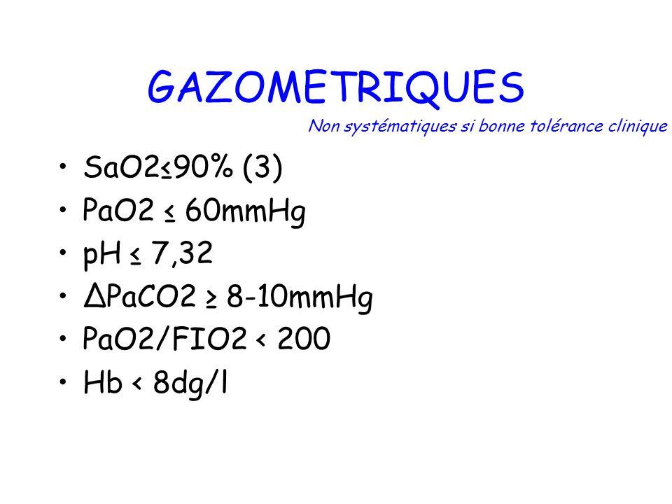 GAZOMETRIQUES SaO2≤90% (3) PaO2 ≤ 60mmHg pH ≤ 7,32 ∆PaCO2 ≥ 8-10mmHg