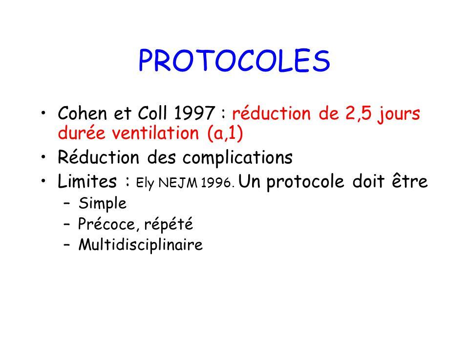 PROTOCOLES Cohen et Coll 1997 : réduction de 2,5 jours durée ventilation (a,1) Réduction des complications.