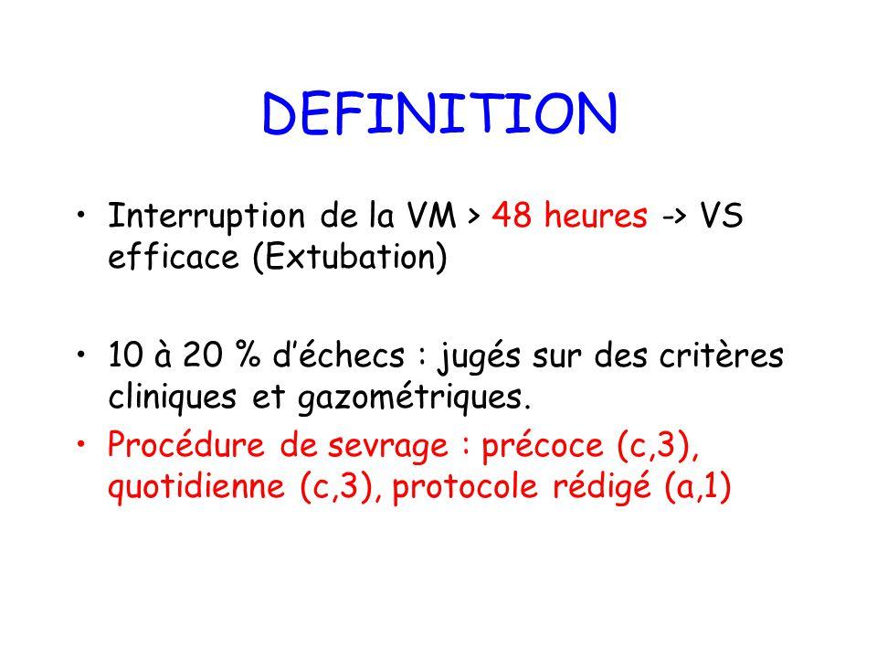 DEFINITION Interruption de la VM > 48 heures -> VS efficace (Extubation) 10 à 20 % d'échecs : jugés sur des critères cliniques et gazométriques.
