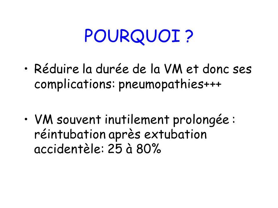 POURQUOI Réduire la durée de la VM et donc ses complications: pneumopathies+++