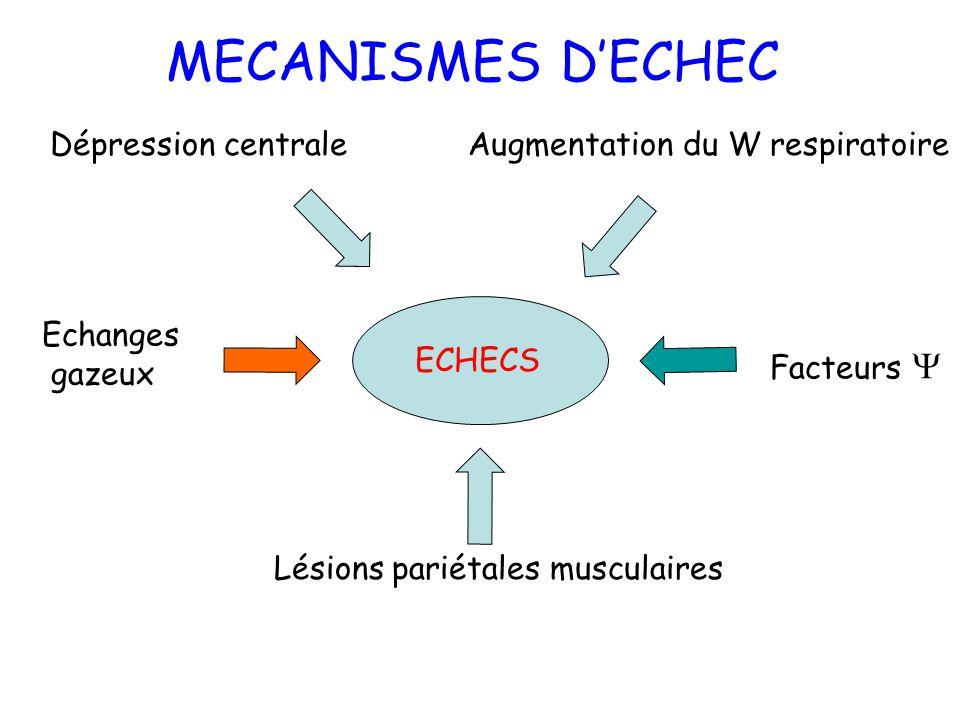 MECANISMES D'ECHEC Dépression centrale Augmentation du W respiratoire