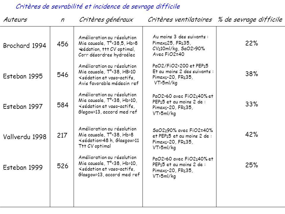 Critères de sevrabilité et incidence de sevrage difficile