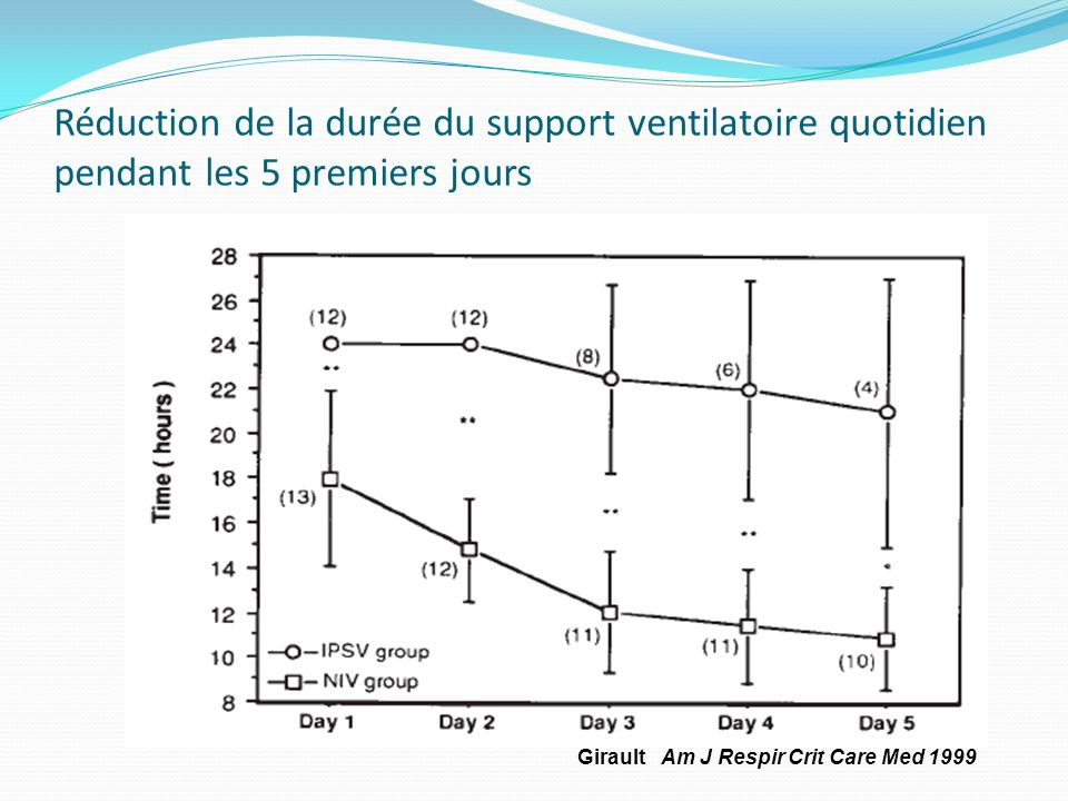 Réduction de la durée du support ventilatoire quotidien pendant les 5 premiers jours