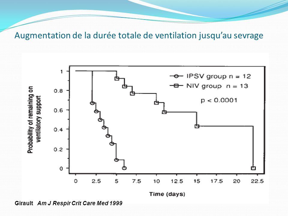 Augmentation de la durée totale de ventilation jusqu'au sevrage