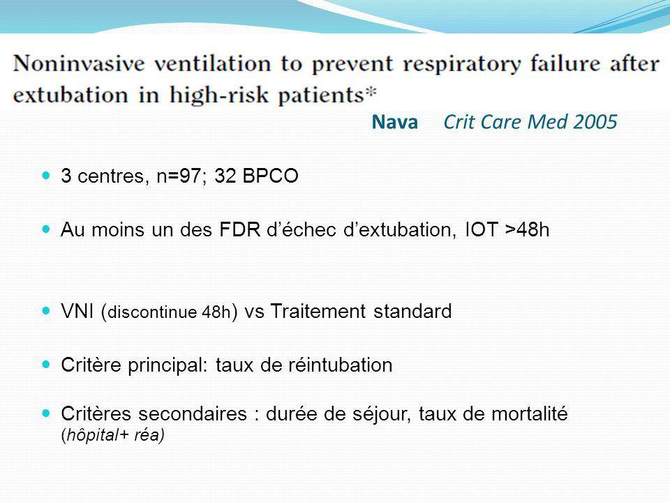 Nava Crit Care Med 2005 3 centres, n=97; 32 BPCO