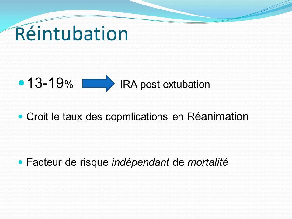 Réintubation 13-19% IRA post extubation