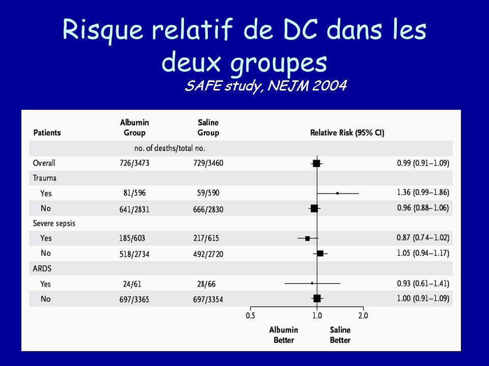 Risque relatif de DC dans les deux groupes