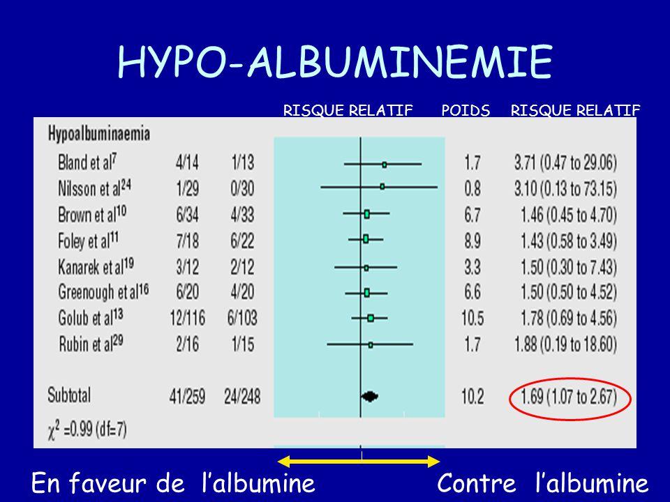 HYPO-ALBUMINEMIE En faveur de l'albumine Contre l'albumine
