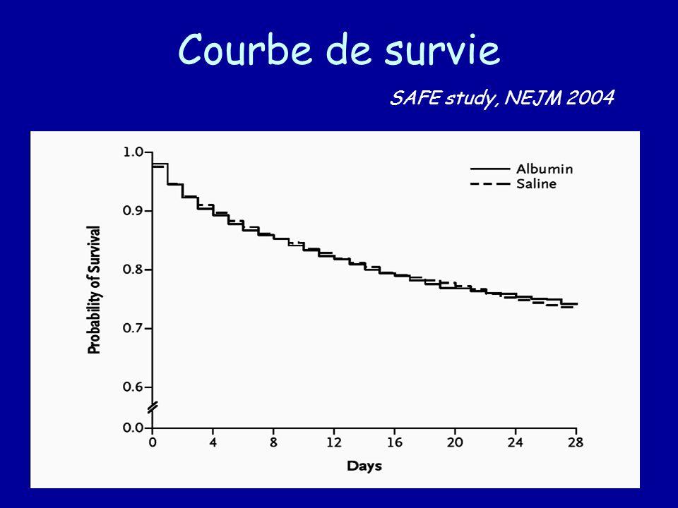 Courbe de survie SAFE study, NEJM 2004