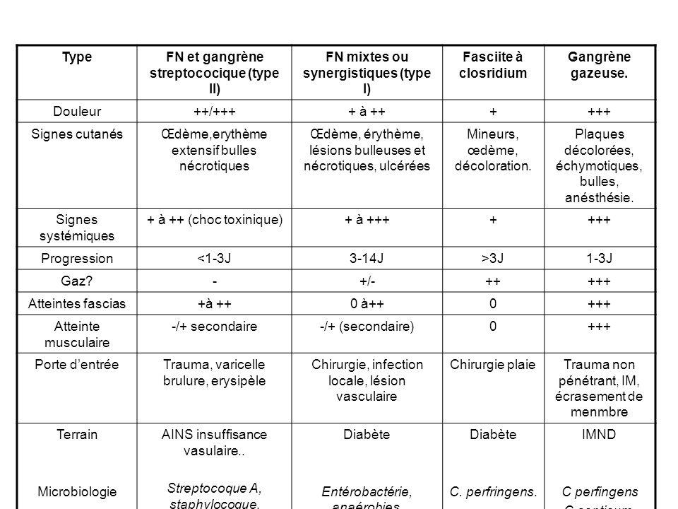 FN et gangrène streptococique (type II)