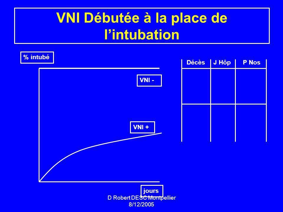 VNI Débutée à la place de l'intubation