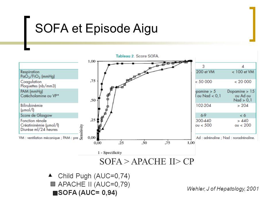 SOFA et Episode Aigu SOFA > APACHE II> CP