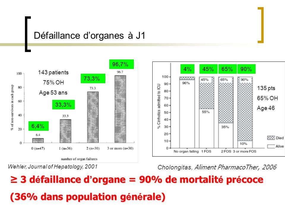 Défaillance d'organes à J1