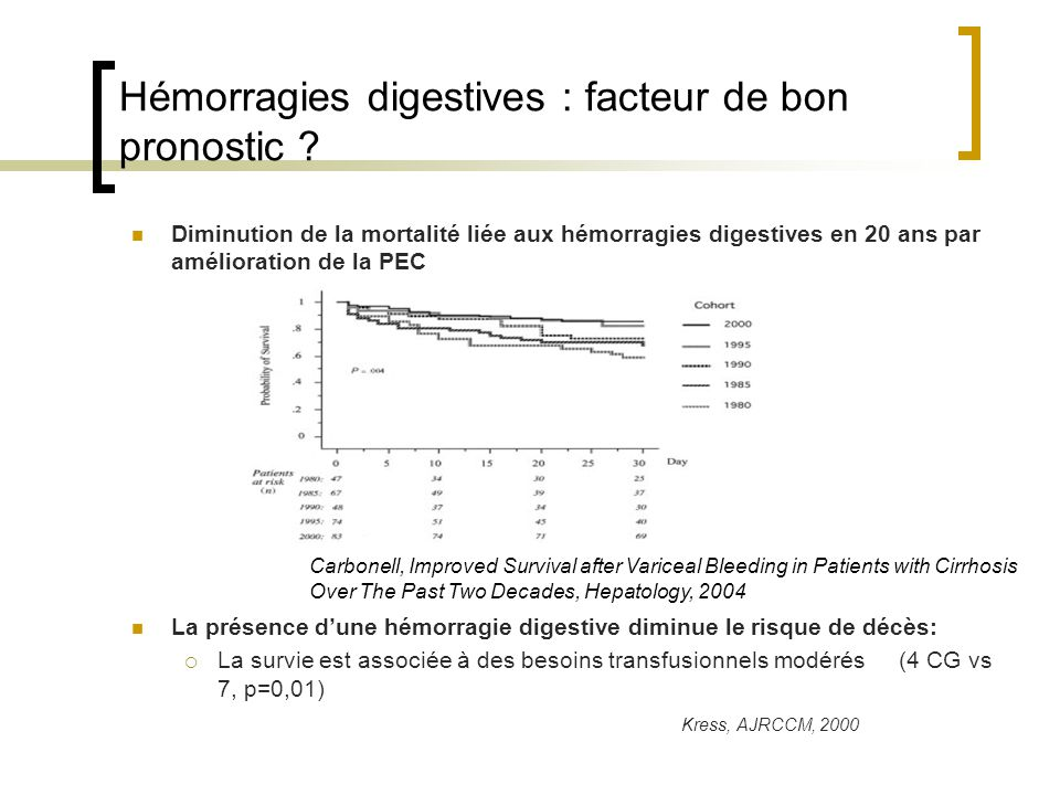Hémorragies digestives : facteur de bon pronostic