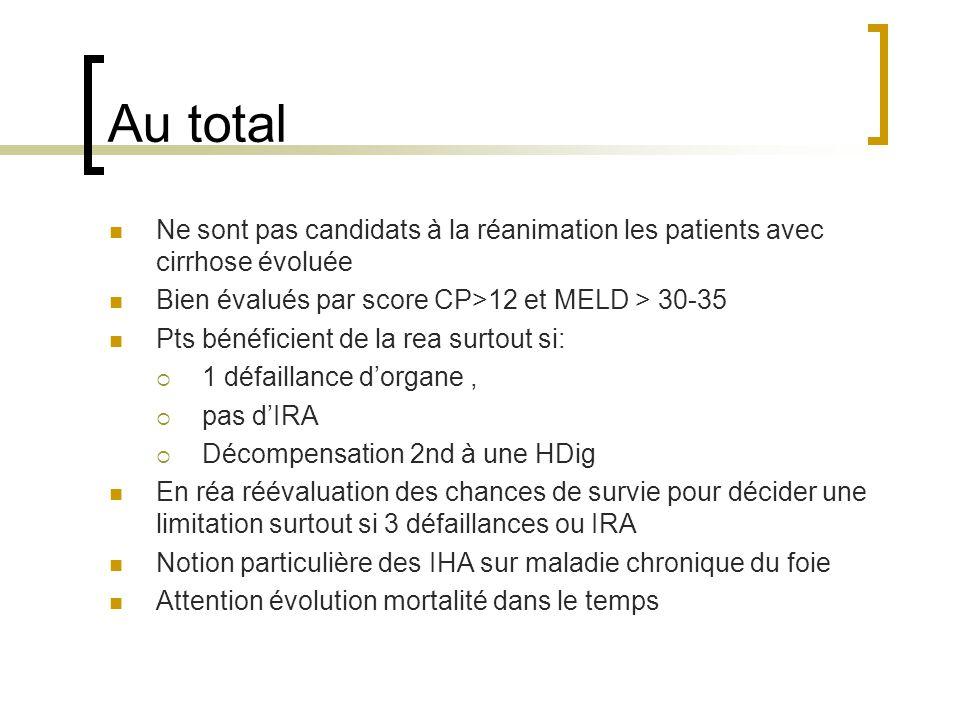 Au total Ne sont pas candidats à la réanimation les patients avec cirrhose évoluée. Bien évalués par score CP>12 et MELD > 30-35.