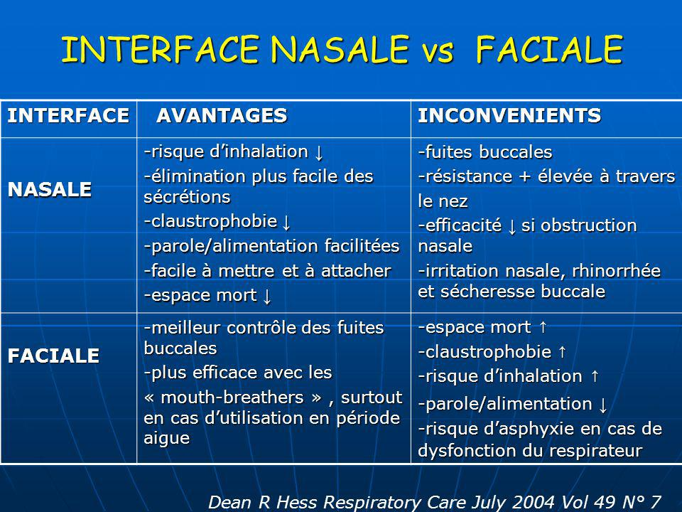 INTERFACE NASALE vs FACIALE