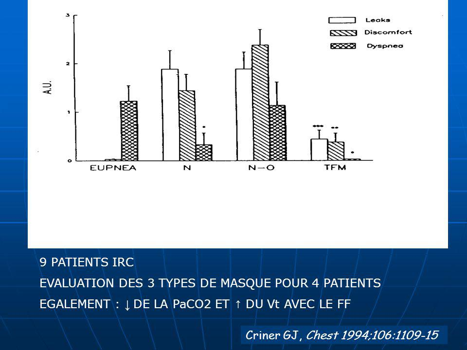 9 PATIENTS IRC EVALUATION DES 3 TYPES DE MASQUE POUR 4 PATIENTS. EGALEMENT : ↓ DE LA PaCO2 ET ↑ DU Vt AVEC LE FF.