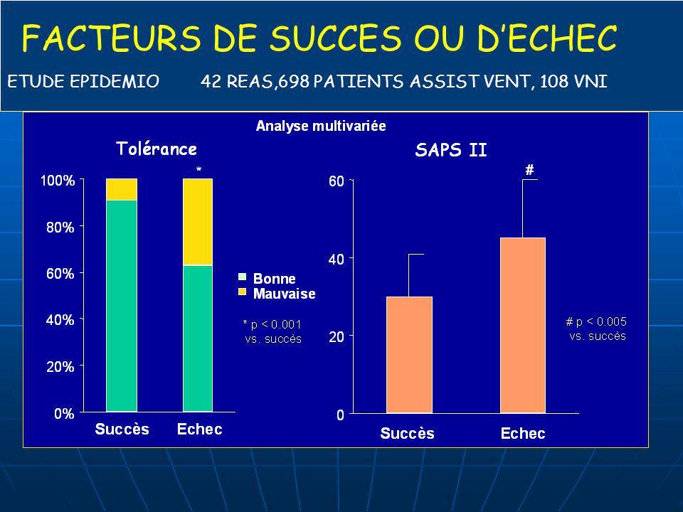 FACTEURS DE SUCCES OU D'ECHEC