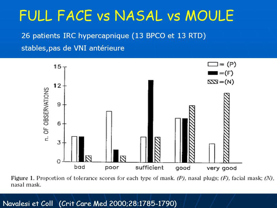 FULL FACE vs NASAL vs MOULE