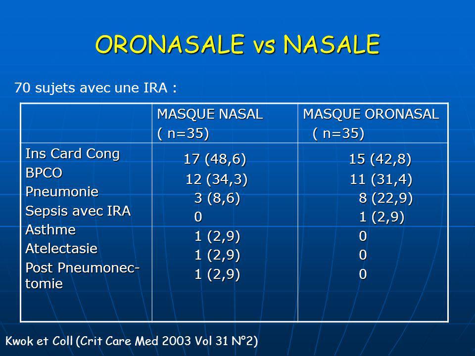 ORONASALE vs NASALE 17 (48,6) 15 (42,8) 70 sujets avec une IRA :