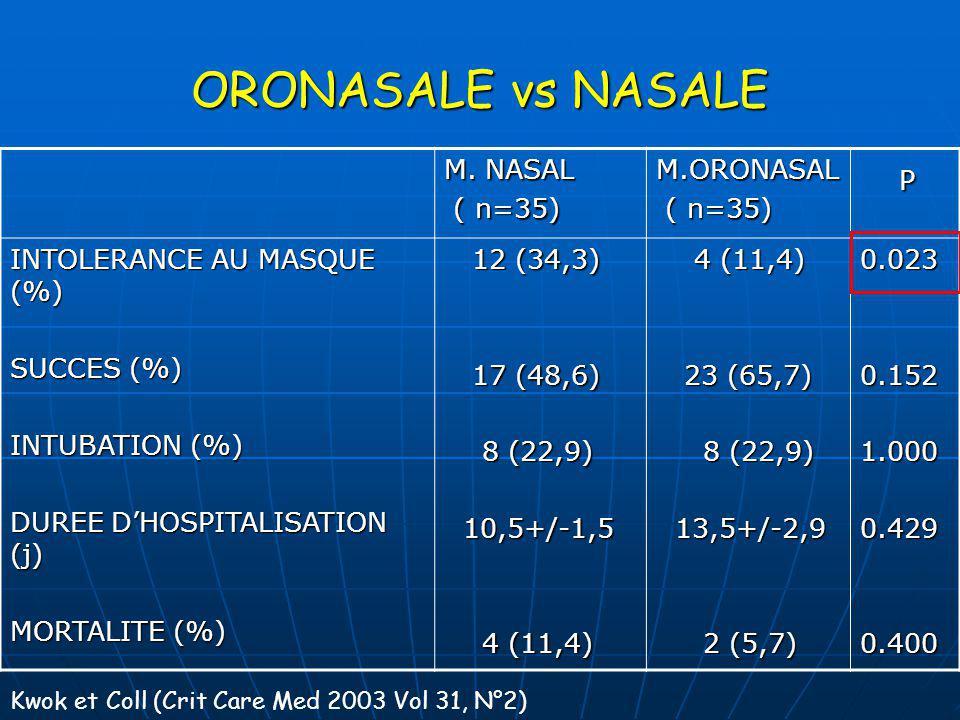 ORONASALE vs NASALE P M. NASAL ( n=35) M.ORONASAL
