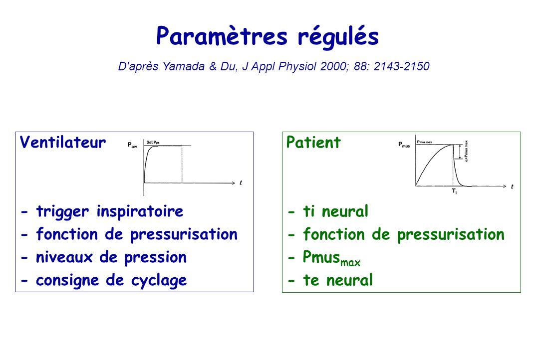 D après Yamada & Du, J Appl Physiol 2000; 88: 2143-2150