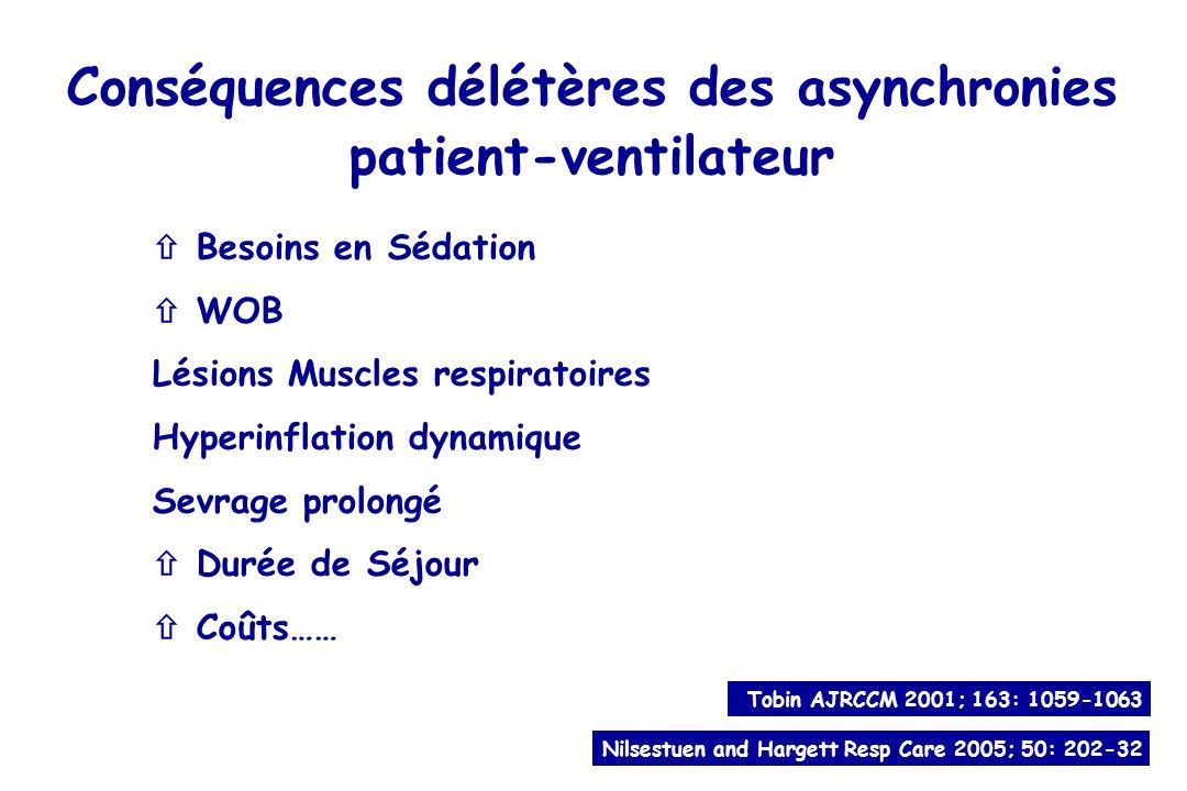 Conséquences délétères des asynchronies patient-ventilateur
