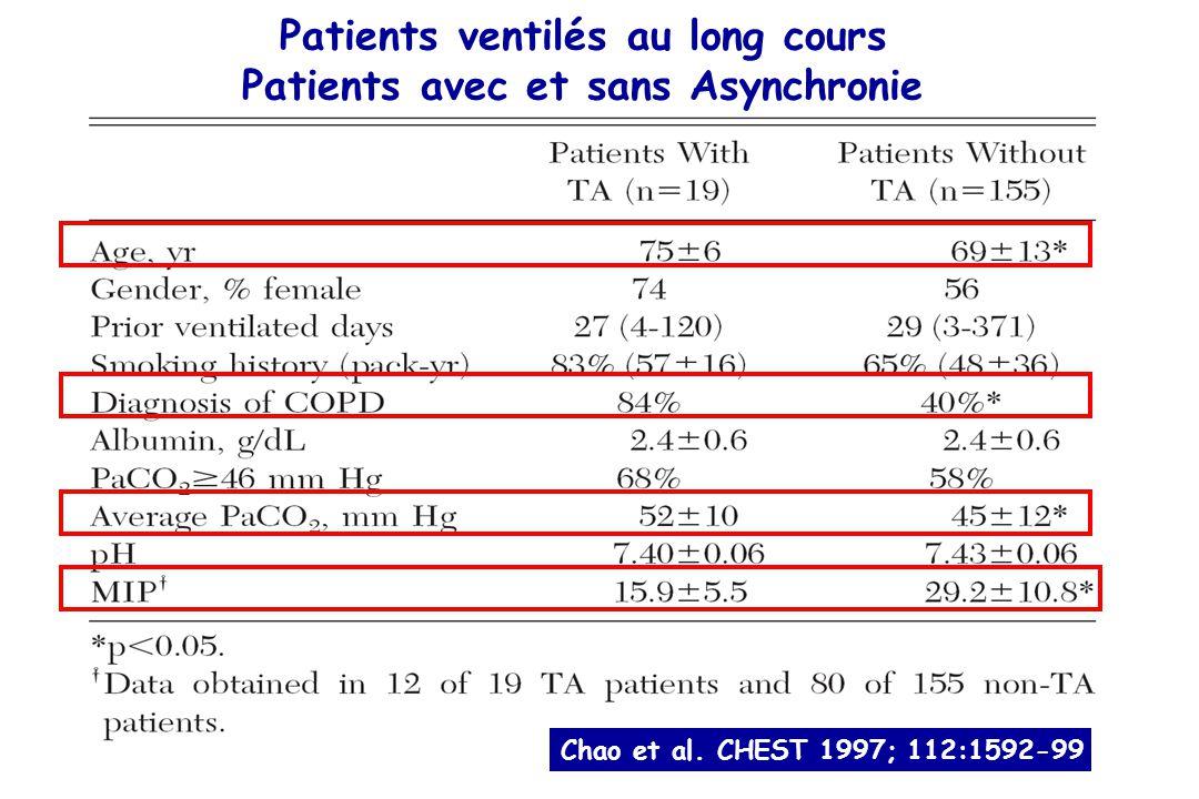 Patients ventilés au long cours Patients avec et sans Asynchronie
