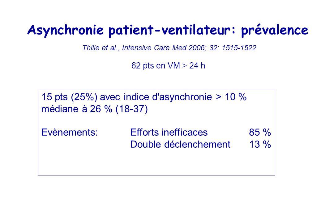 Asynchronie patient-ventilateur: prévalence