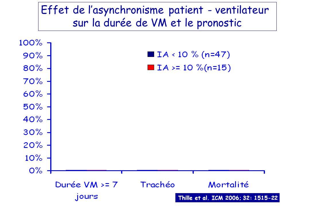 Effet de l'asynchronisme patient - ventilateur