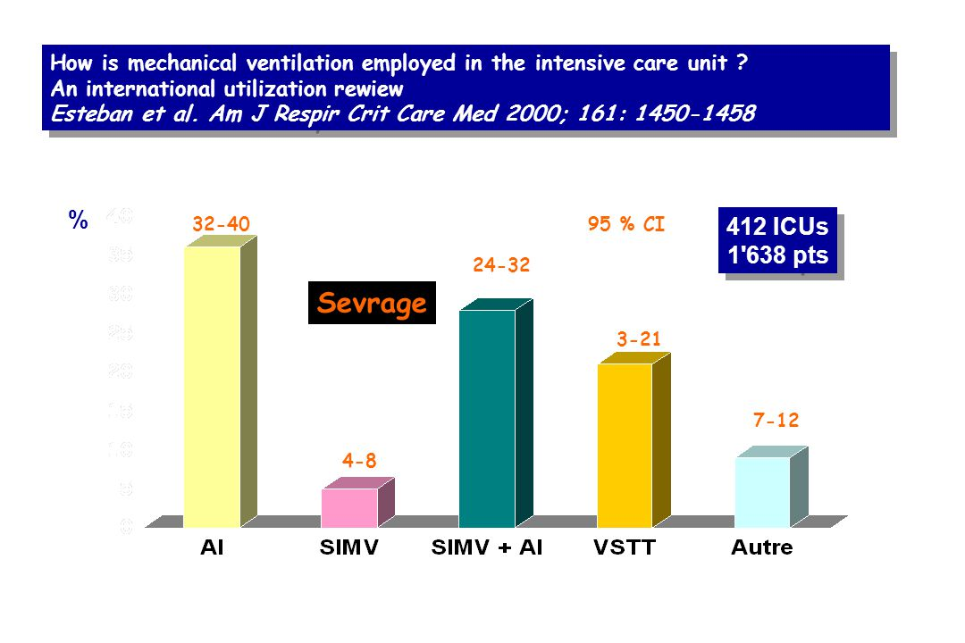 How is mechanical ventilation employed in the intensive care unit