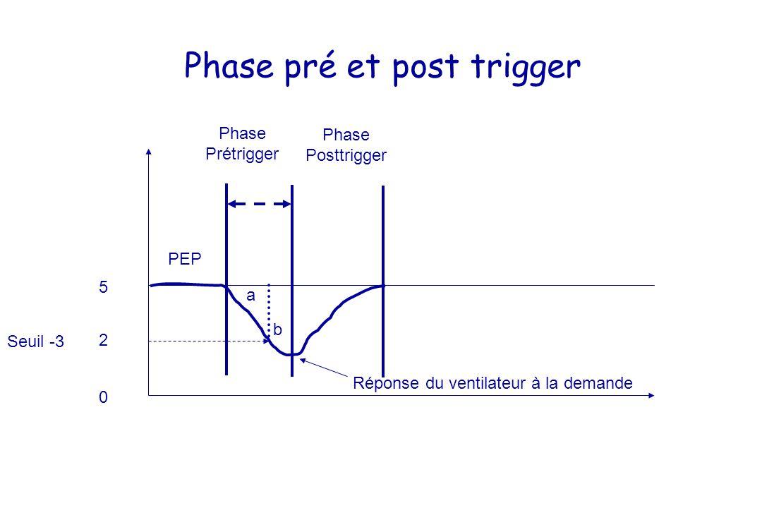 Phase pré et post trigger