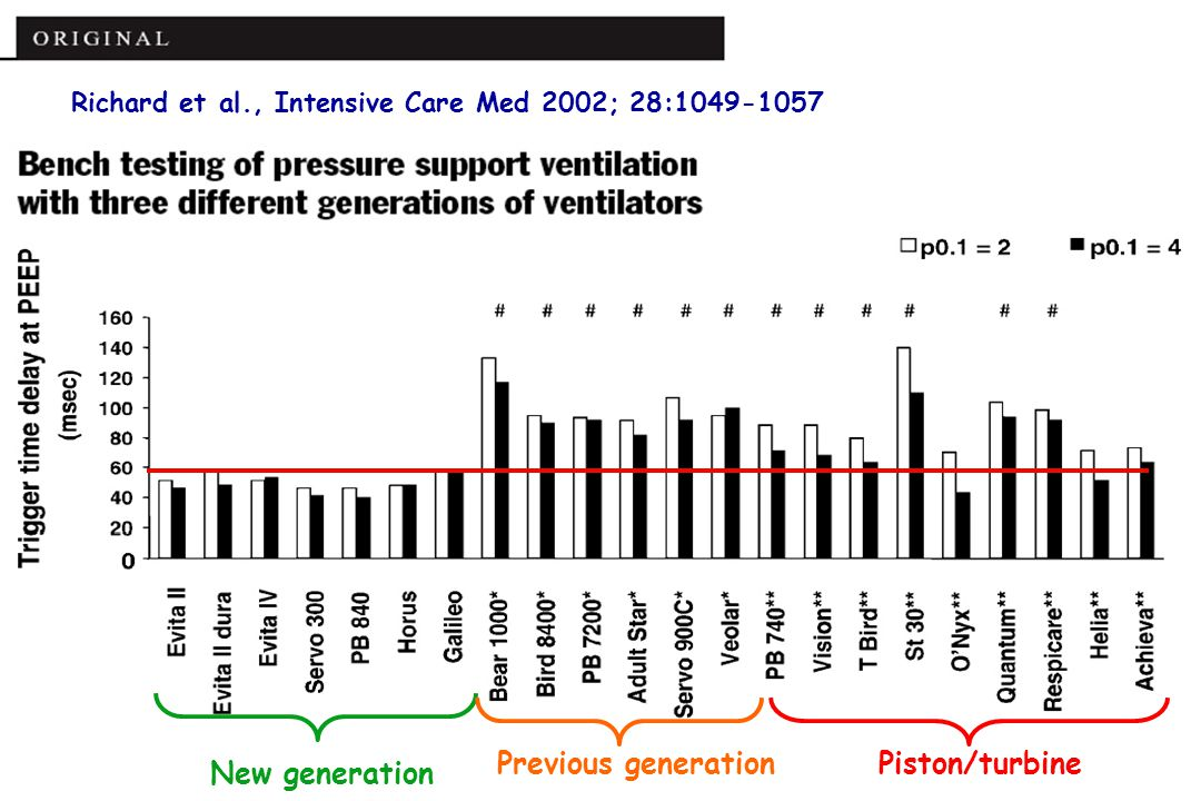 Richard et al., Intensive Care Med 2002; 28:1049-1057
