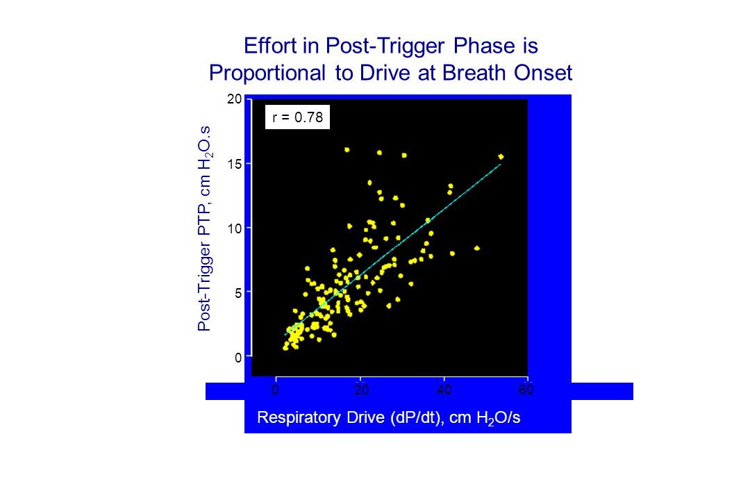 Effort in Post-Trigger Phase is Proportional to Drive at Breath Onset