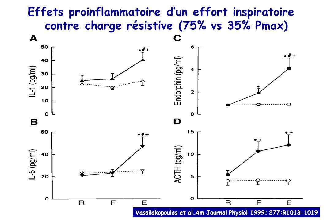 Effets proinflammatoire d'un effort inspiratoire