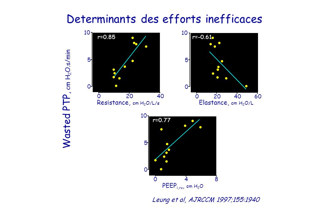 Determinants des efforts inefficaces
